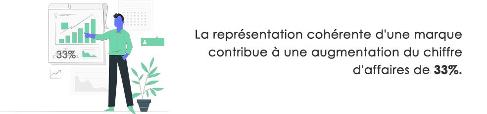 Statistique - Représentation cohérente et CA